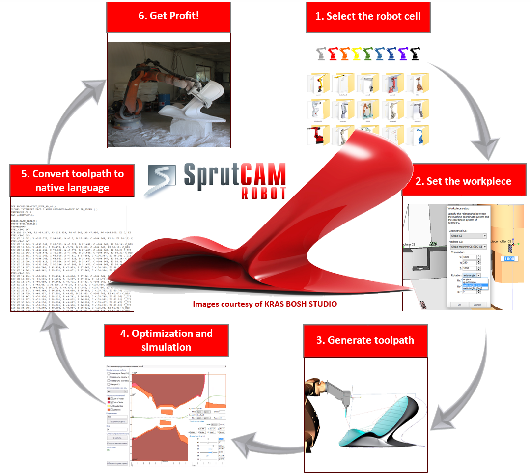Workflow process in SprutCAM Robot - SATURN Chair project by KRAS BOSH STUDIO, UK
