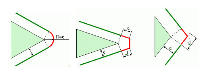 Automatic schemes for angle passing