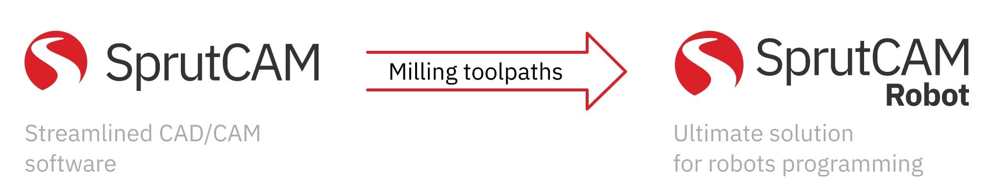SprutCAM milling toolpath